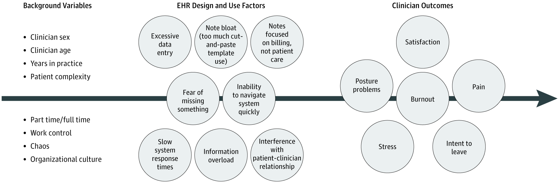 factors associated with adverse clinician outcomes
